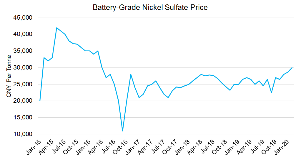 Battery-Grade Nickel Sulfate Price