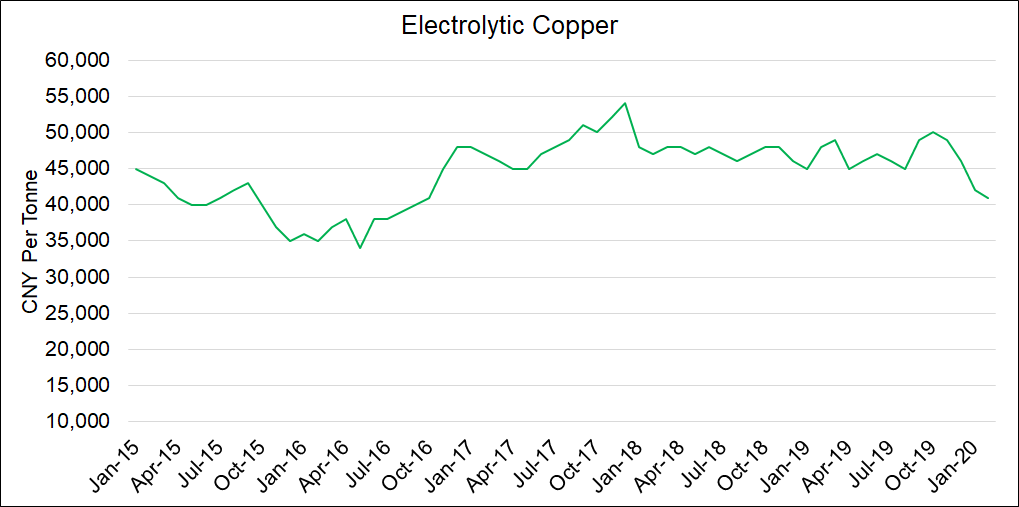 Electrolytic Copper Price (99.9%)